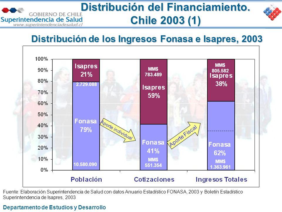 Distribución del Financiamiento. Chile 2003 (1) Fuente: Elaboración Superintendencia de Salud con datos Anuario Estadístico FONASA, 2003 y Boletín Est