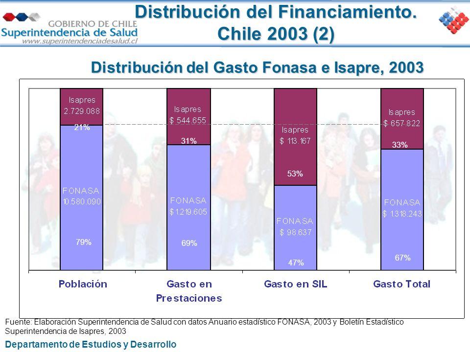 Distribución del Financiamiento. Chile 2003 (2) Distribución del Gasto Fonasa e Isapre, 2003 21% 79% 31% 69% 53% 47% 33% 67% Fuente: Elaboración Super