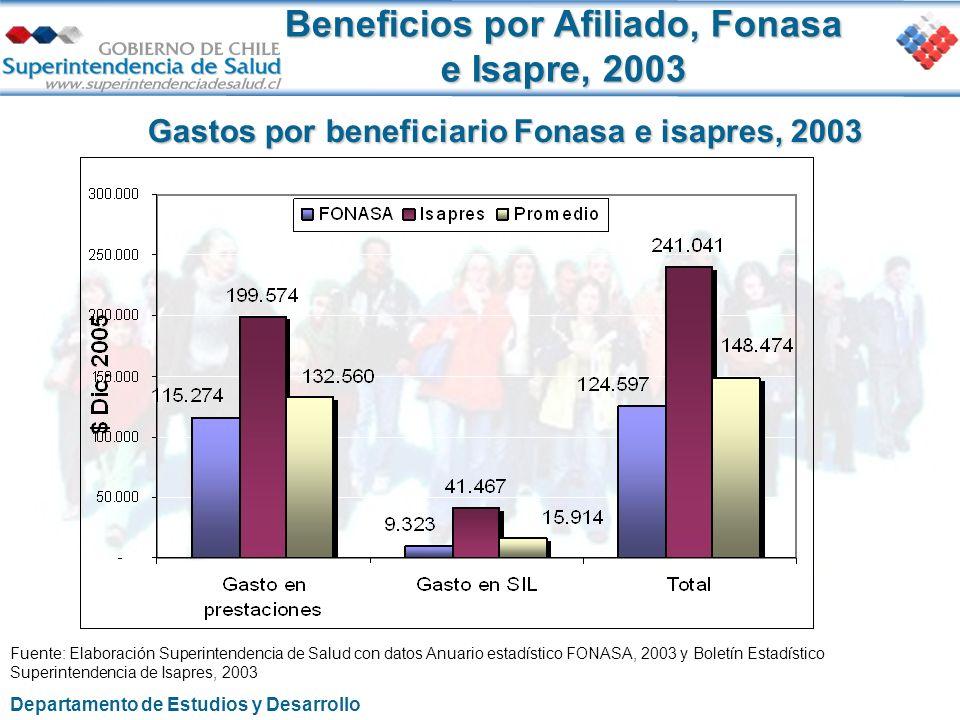 Gastos por beneficiario Fonasa e isapres, 2003 Fuente: Elaboración Superintendencia de Salud con datos Anuario estadístico FONASA, 2003 y Boletín Esta