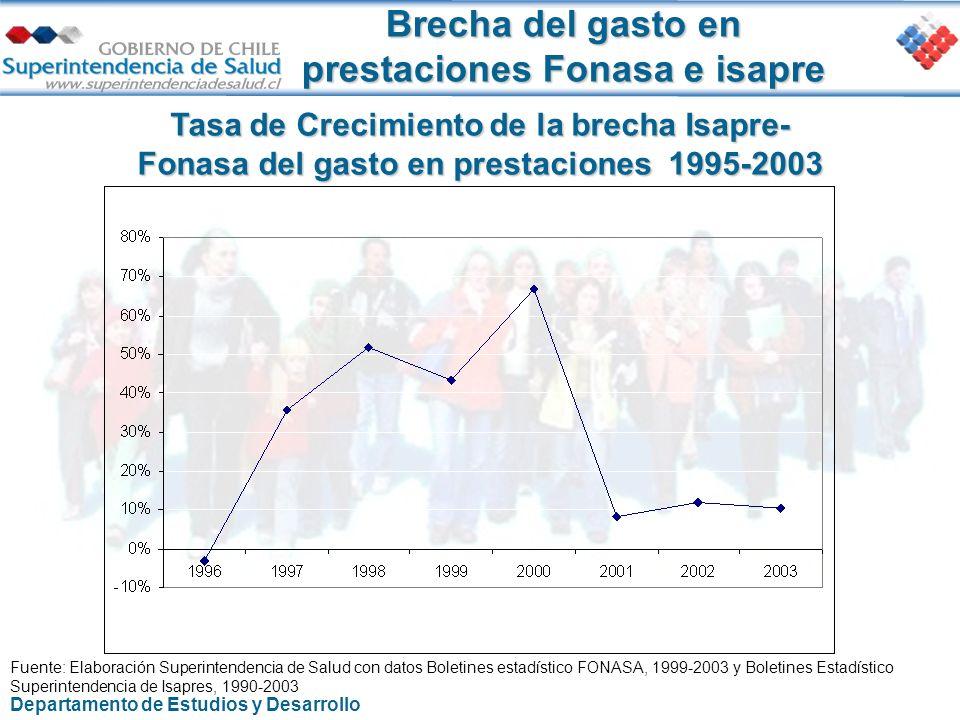 Brecha del gasto en prestaciones Fonasa e isapre Tasa de Crecimiento de la brecha Isapre- Fonasa del gasto en prestaciones 1995-2003 Fuente: Elaboraci