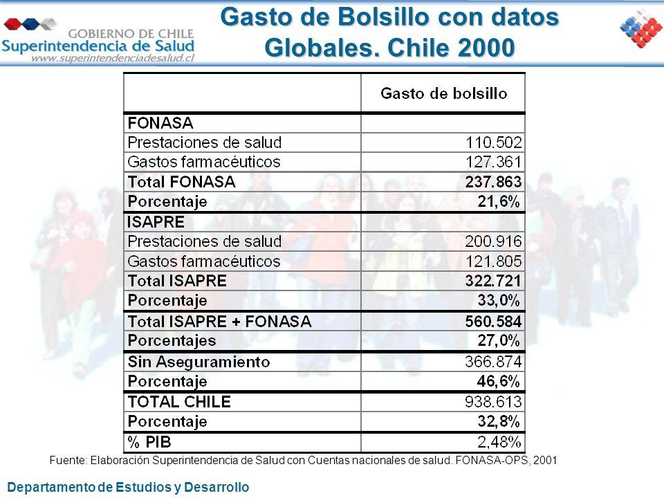 Gasto de Bolsillo con datos Globales. Chile 2000 Fuente: Elaboración Superintendencia de Salud con Cuentas nacionales de salud. FONASA-OPS, 2001 Depar