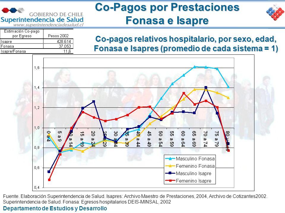Co-Pagos por Prestaciones Fonasa e Isapre Fuente. Elaboración Superintendencia de Salud. Isapres: Archivo Maestro de Prestaciones, 2004, Archivo de Co