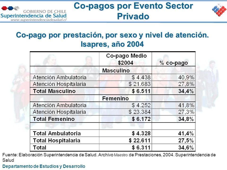 Co-pagos por Evento Sector Privado Co-pago por prestación, por sexo y nivel de atención. Isapres, año 2004 Fuente: Elaboración Superintendencia de Sal