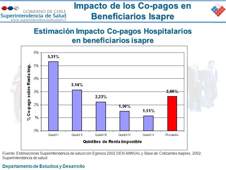 Impacto de los Co-pagos en Beneficiarios Isapre Estimación Impacto Co-pagos Hospitalarios en beneficiarios isapre Fuente: Estimaciones Superintendenci