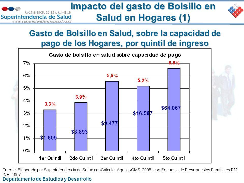 Impacto del gasto de Bolsillo en Salud en Hogares (1) Gasto de Bolsillo en Salud, sobre la capacidad de pago de los Hogares, por quintil de ingreso Fu