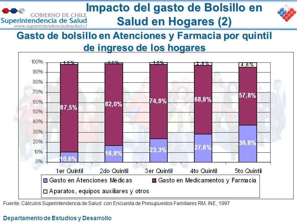 Impacto del gasto de Bolsillo en Salud en Hogares (2) Gasto de bolsillo en Atenciones y Farmacia por quintil de ingreso de los hogares Fuente: Cálculo