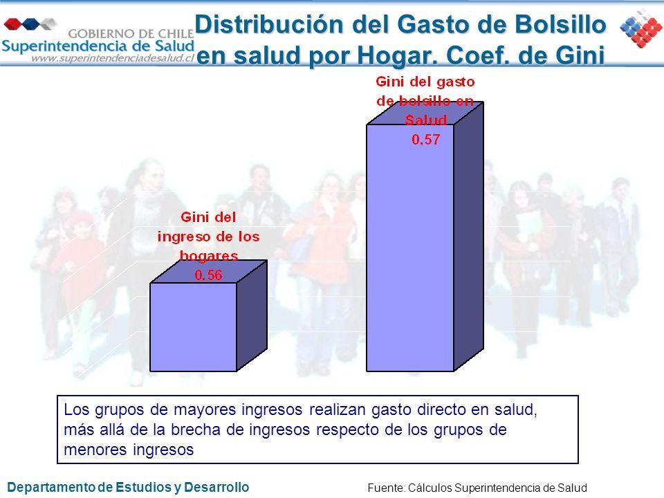 Distribución del Gasto de Bolsillo en salud por Hogar. Coef. de Gini Los grupos de mayores ingresos realizan gasto directo en salud, más allá de la br