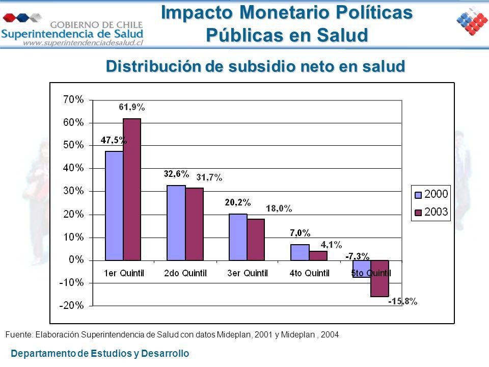 Impacto Monetario Políticas Públicas en Salud Distribución de subsidio neto en salud Fuente: Elaboración Superintendencia de Salud con datos Mideplan,