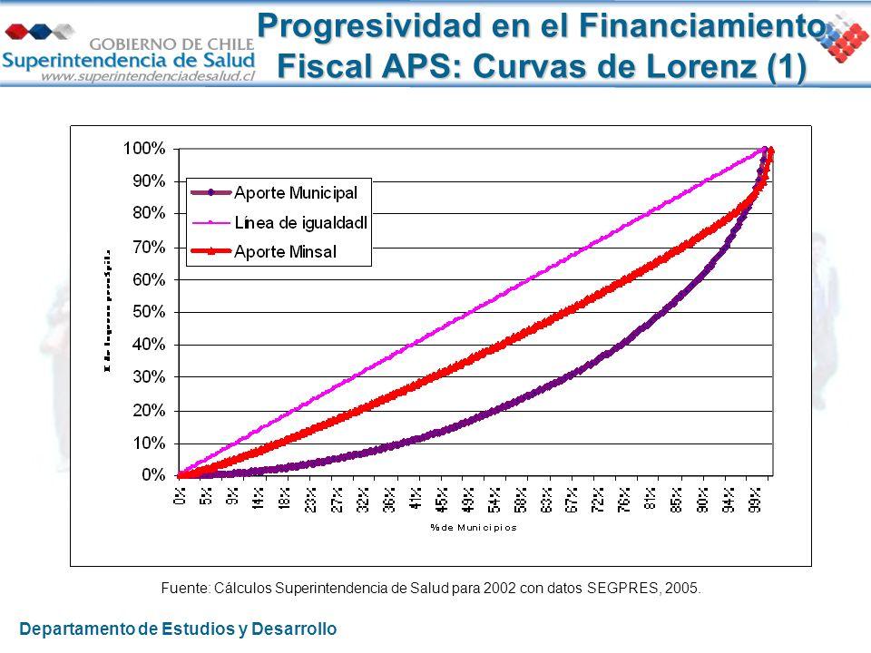 Progresividad en el Financiamiento Fiscal APS: Curvas de Lorenz (1) Fuente: Cálculos Superintendencia de Salud para 2002 con datos SEGPRES, 2005. Depa
