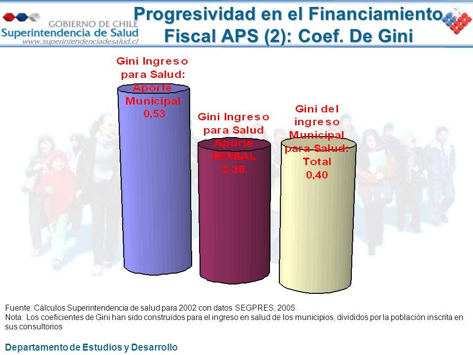 Fuente: Cálculos Superintendencia de salud para 2002 con datos SEGPRES, 2005. Nota: Los coeficientes de Gini han sido construidos para el ingreso en s