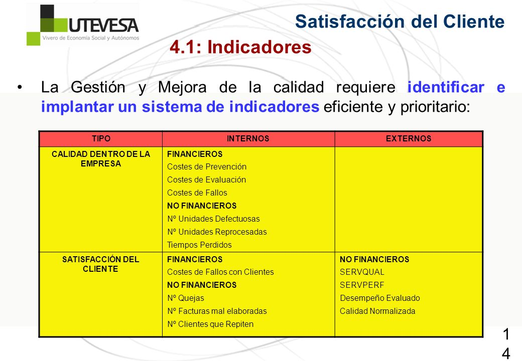 148148148 Satisfacción del Cliente La Gestión y Mejora de la calidad requiere identificar e implantar un sistema de indicadores eficiente y prioritario: 4.1: Indicadores TIPOINTERNOSEXTERNOS CALIDAD DENTRO DE LA EMPRESA FINANCIEROS Costes de Prevención Costes de Evaluación Costes de Fallos NO FINANCIEROS Nº Unidades Defectuosas Nº Unidades Reprocesadas Tiempos Perdidos SATISFACCIÓN DEL CLIENTE FINANCIEROS Costes de Fallos con Clientes NO FINANCIEROS Nº Quejas Nº Facturas mal elaboradas Nº Clientes que Repiten NO FINANCIEROS SERVQUAL SERVPERF Desempeño Evaluado Calidad Normalizada