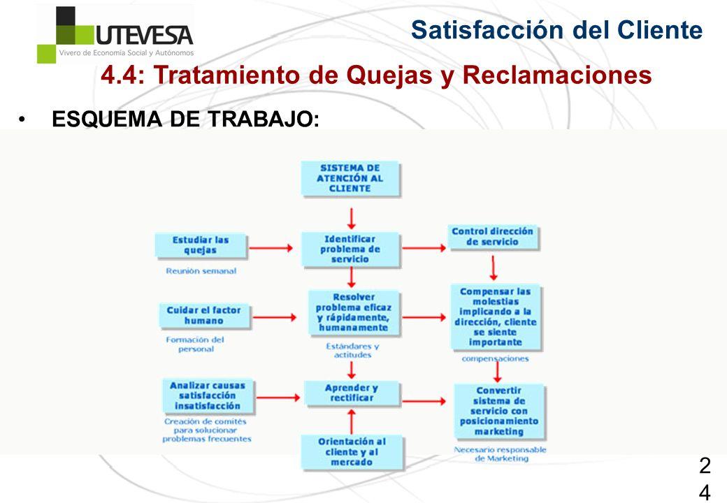 241241241 ESQUEMA DE TRABAJO: Satisfacción del Cliente 4.4: Tratamiento de Quejas y Reclamaciones