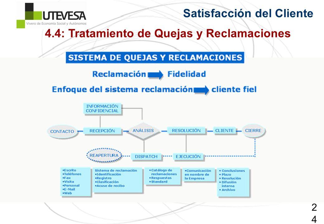 245245245 Satisfacción del Cliente 4.4: Tratamiento de Quejas y Reclamaciones