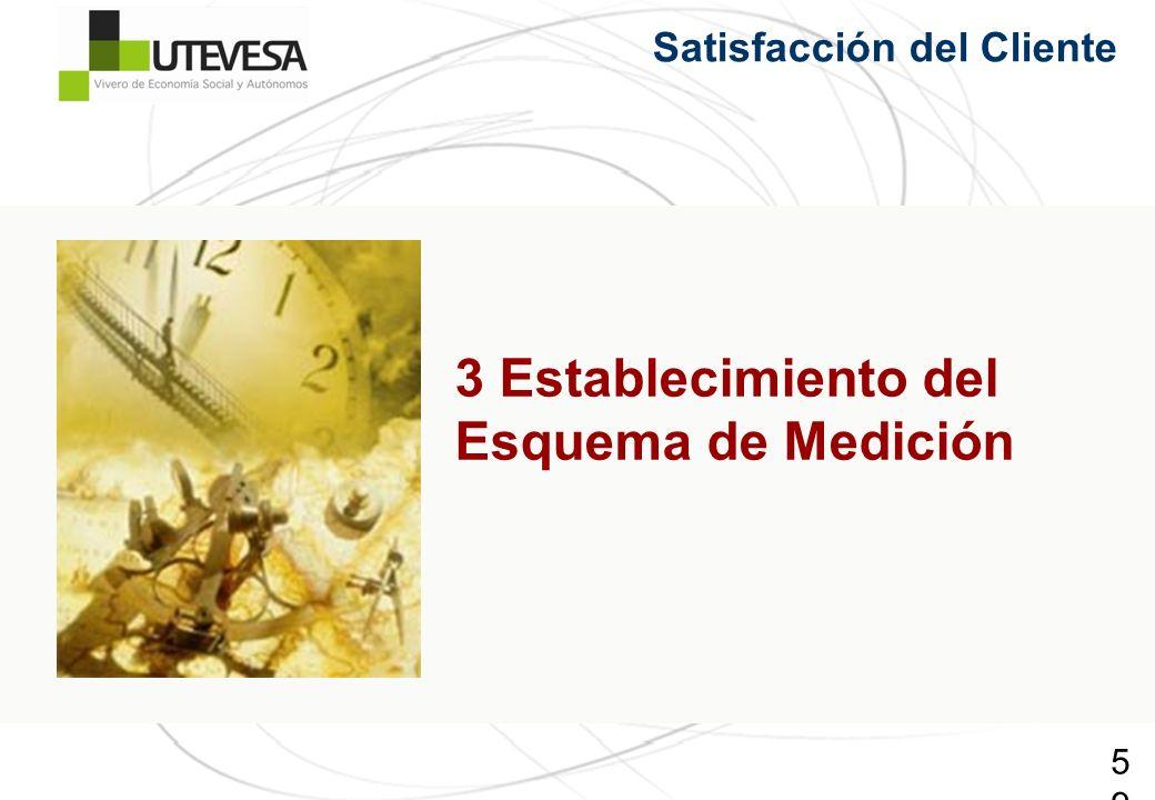 59 Satisfacción del Cliente 3 Establecimiento del Esquema de Medición
