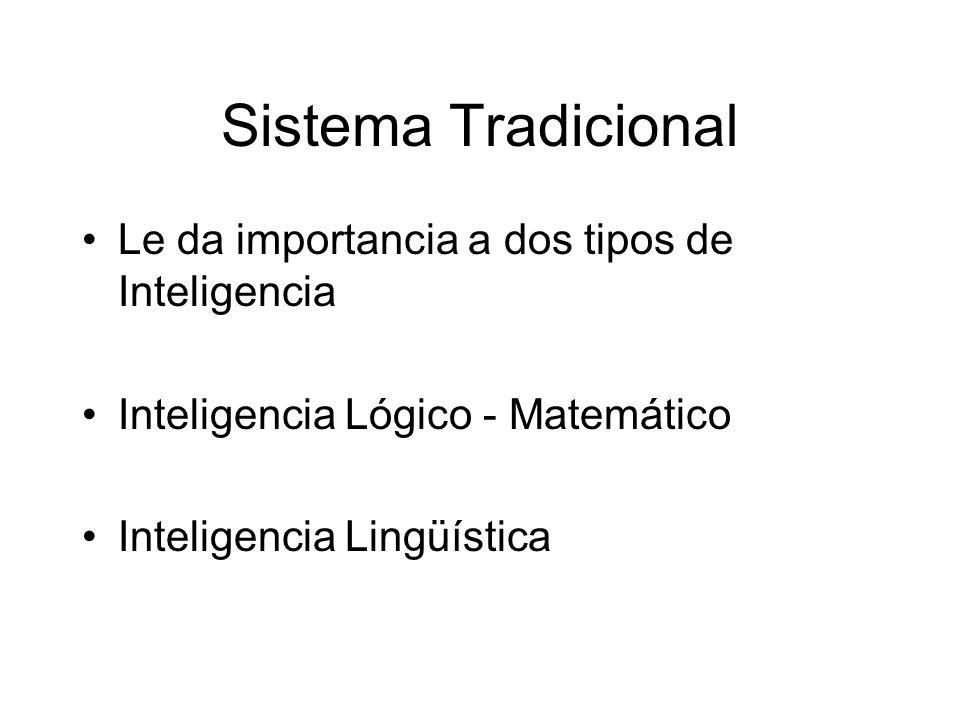 Sistema Tradicional Le da importancia a dos tipos de Inteligencia Inteligencia Lógico - Matemático Inteligencia Lingüística