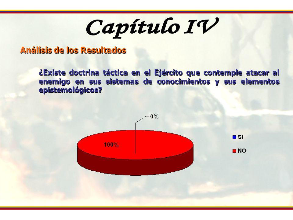 EL PROCESO ESTRATÉGICO COMO PLATAFORMA PARA LA ADAPTACIÓN DEL EJÉRCITO VENEZOLANO A LA ERA DE LA INFORMACIÓN Matriz del Perfil Competitivo Factores Críticos para el Éxito Ponderación y Calificación Ejército EUA: 3,30 Puntos Ejército Colombia: 2,21 Puntos