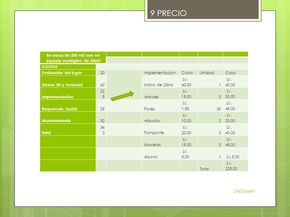 LifeGreen 9 PRECIO En casas de 200 m2 con un espacio ecológico de 25m2 COSTOS Evaluación del lugar 20ImplementacionCostoUnidadCasa Diseno 3D y Autocad 60Mano de Obra S/.