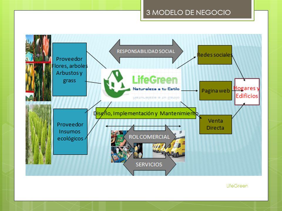LifeGreen 3 MODELO DE NEGOCIO