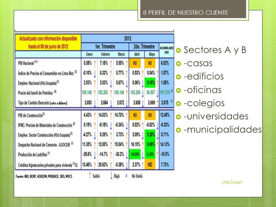 Sectores A y B -casas -edificios -oficinas -colegios -universidades -municipalidades LifeGreen 8 PERFIL DE NUESTRO CLIENTE