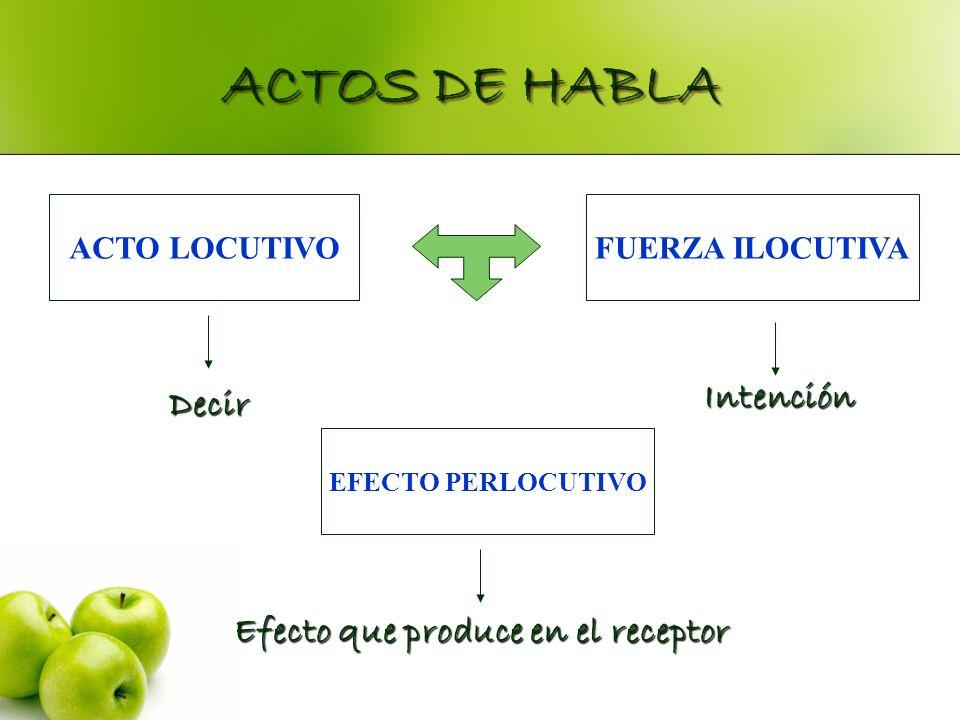 ACTOS DE HABLA ACTO LOCUTIVO EFECTO PERLOCUTIVO FUERZA ILOCUTIVA Decir Intención Efecto que produce en el receptor