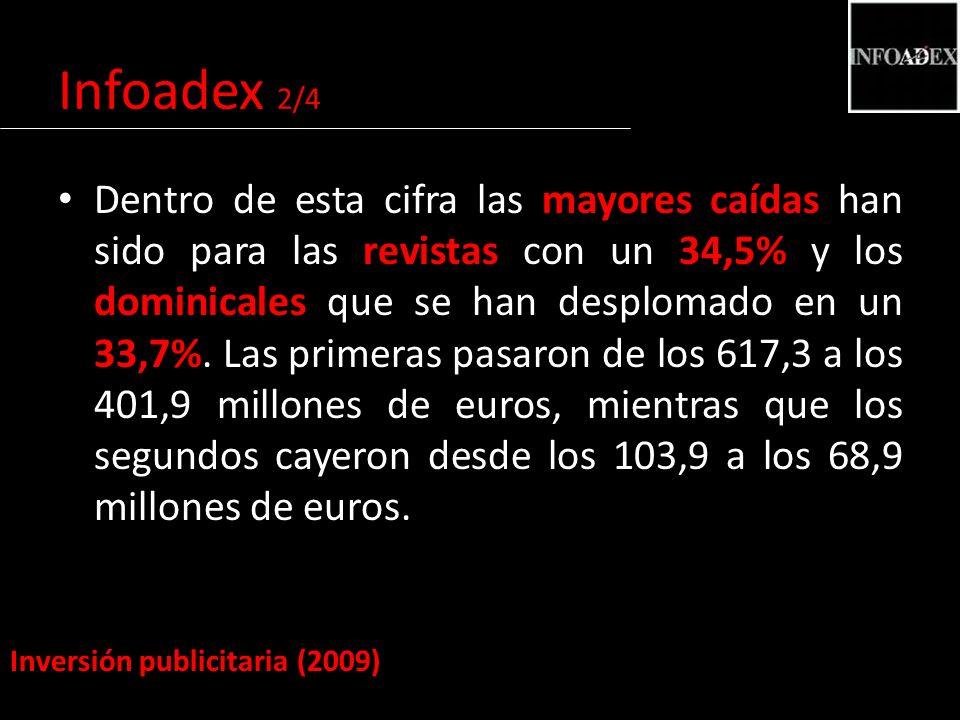 Dentro de esta cifra las mayores caídas han sido para las revistas con un 34,5% y los dominicales que se han desplomado en un 33,7%.