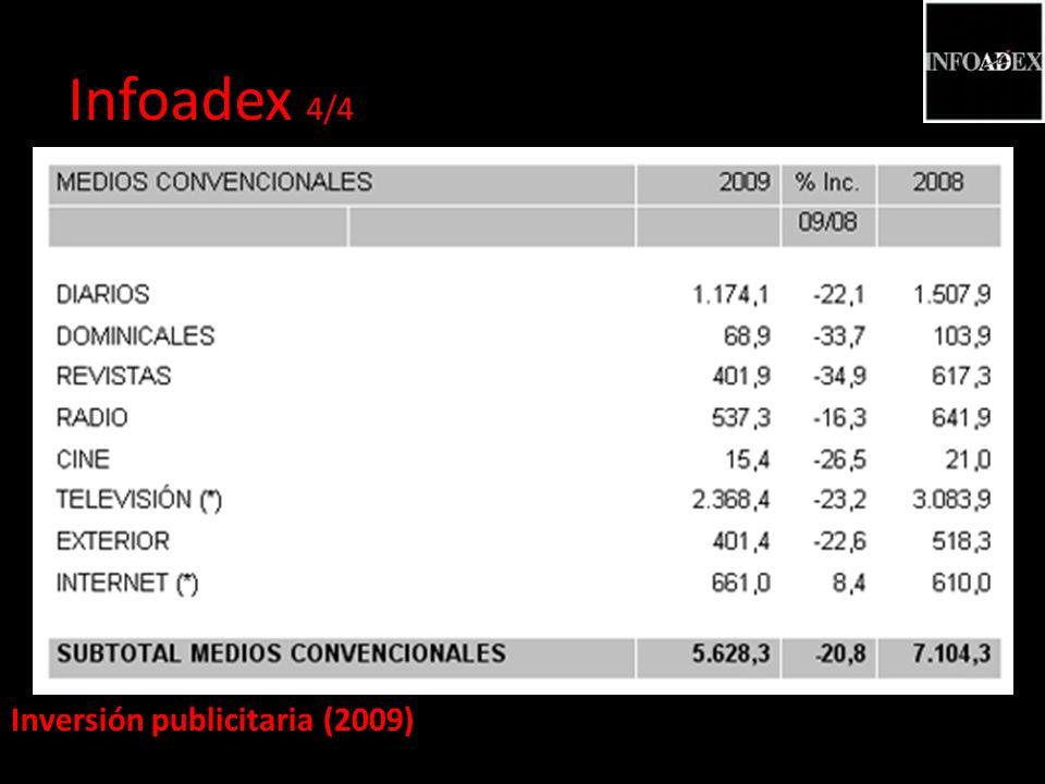 Inversión publicitaria (2009) Infoadex 4/4