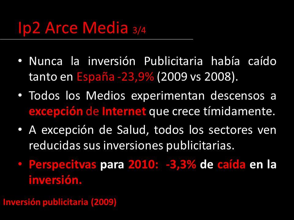 Nunca la inversión Publicitaria había caído tanto en España -23,9% (2009 vs 2008).