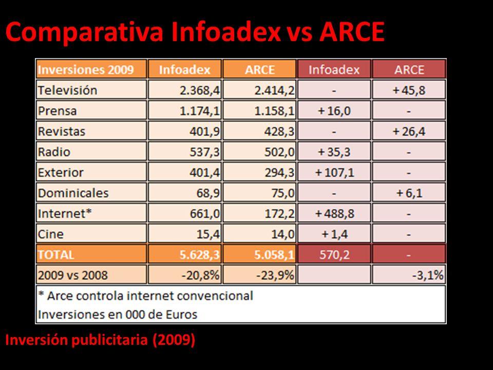 Comparativa Infoadex vs ARCE Inversión publicitaria (2009)