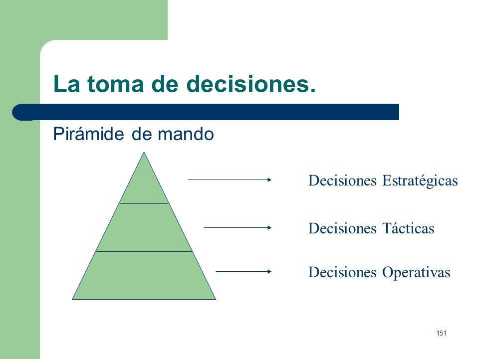 150 La toma de decisiones. Ejemplo práctico: Decidimos expandir nuestro negocio con sede en Madrid y abrir una oficina en Barcelona (decisión estratég