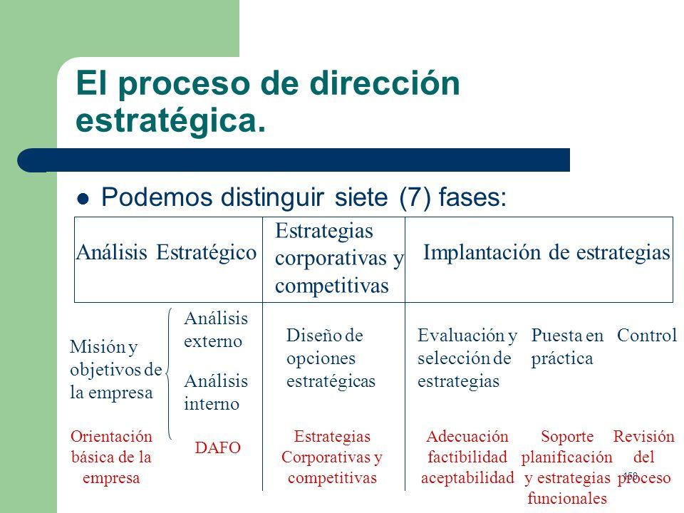 157 La dirección estratégica. Estrategia corporativa o de empresa, plan general de actuación directiva de la empresa. Estrategia de negocio, o de las