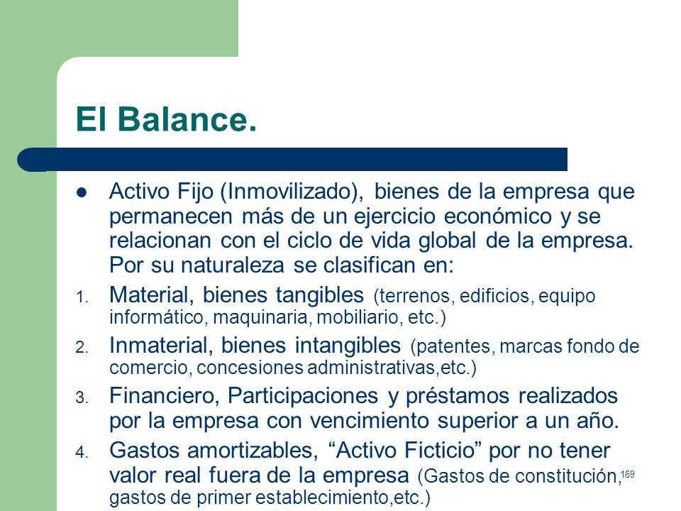 168 El Balance. ACTIVO PASIVO Fijo Inmovilizado Fondos Propios (Neto Patrimonial) Material Capital* Inmaterial Reservas* Financiero Recursos Ajenos (P