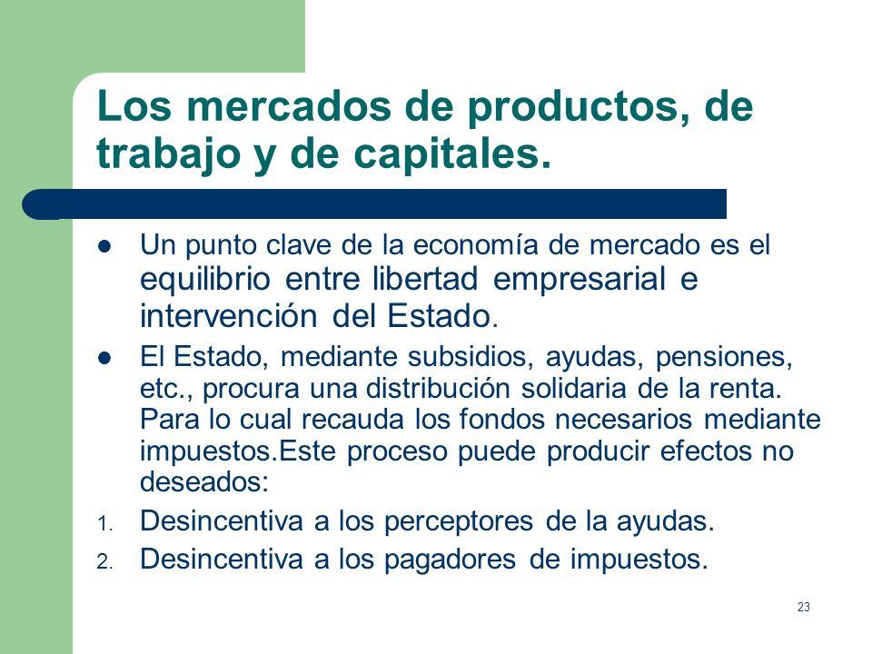 22 Los mercados de productos, de trabajo y de capitales. Premisas de los sistemas económicos occidentales (economías de mercado competitivas): 1. Los