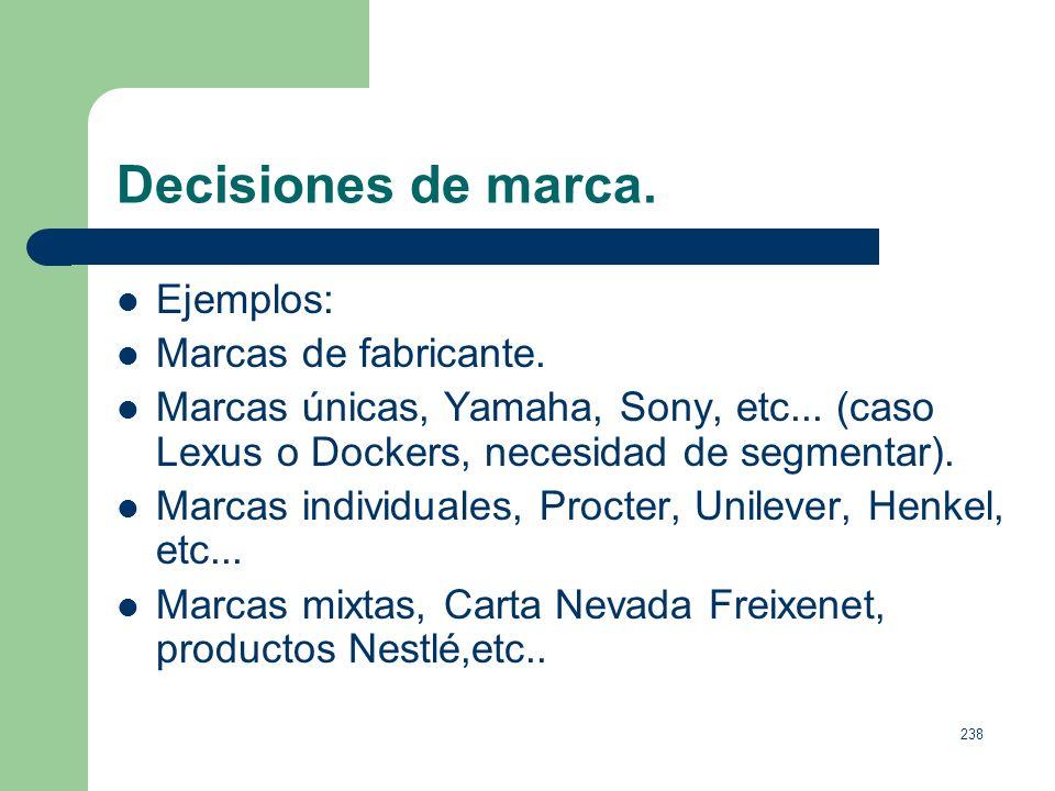237 Decisiones de marca. Decisión de la Decisión de la Decisión del denominación gestión de marca nombre de marca. marca. - Marca - Sin Marca Marca Di