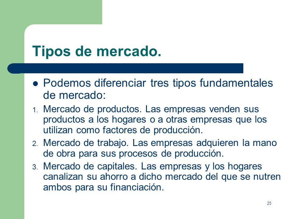 24 La Economía Social de Mercado. La Economía Social de Mercado, es un término que recoge la economía de mercado y su preocupación social.