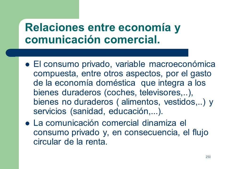 249 Relaciones entre economía y comunicación comercial. La publicidad actúa como un elemento dinamizador de la demanda, sobre todo en: Bienes parecido