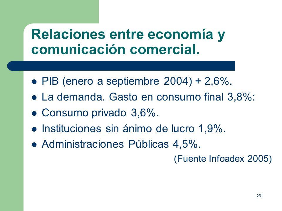250 Relaciones entre economía y comunicación comercial. El consumo privado, variable macroeconómica compuesta, entre otros aspectos, por el gasto de l