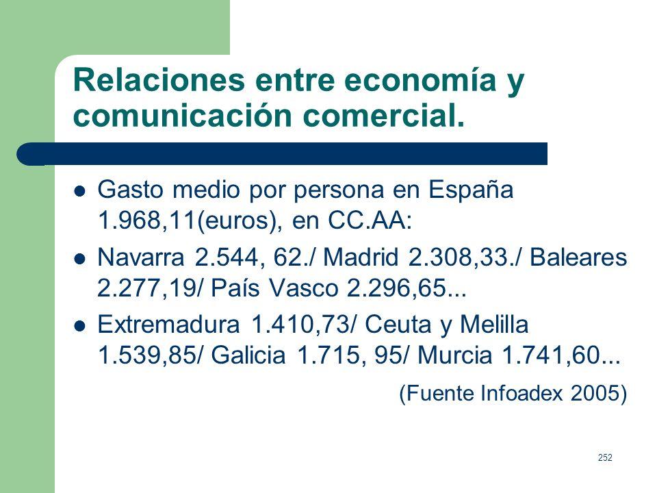 251 Relaciones entre economía y comunicación comercial. PIB (enero a septiembre 2004) + 2,6%. La demanda. Gasto en consumo final 3,8%: Consumo privado
