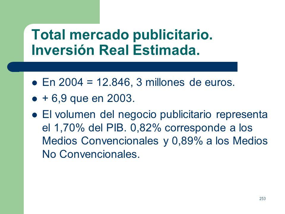 252 Relaciones entre economía y comunicación comercial. Gasto medio por persona en España 1.968,11(euros), en CC.AA: Navarra 2.544, 62./ Madrid 2.308,