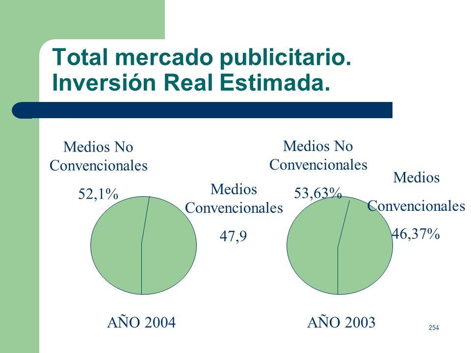 253 Total mercado publicitario. Inversión Real Estimada. En 2004 = 12.846, 3 millones de euros. + 6,9 que en 2003. El volumen del negocio publicitario