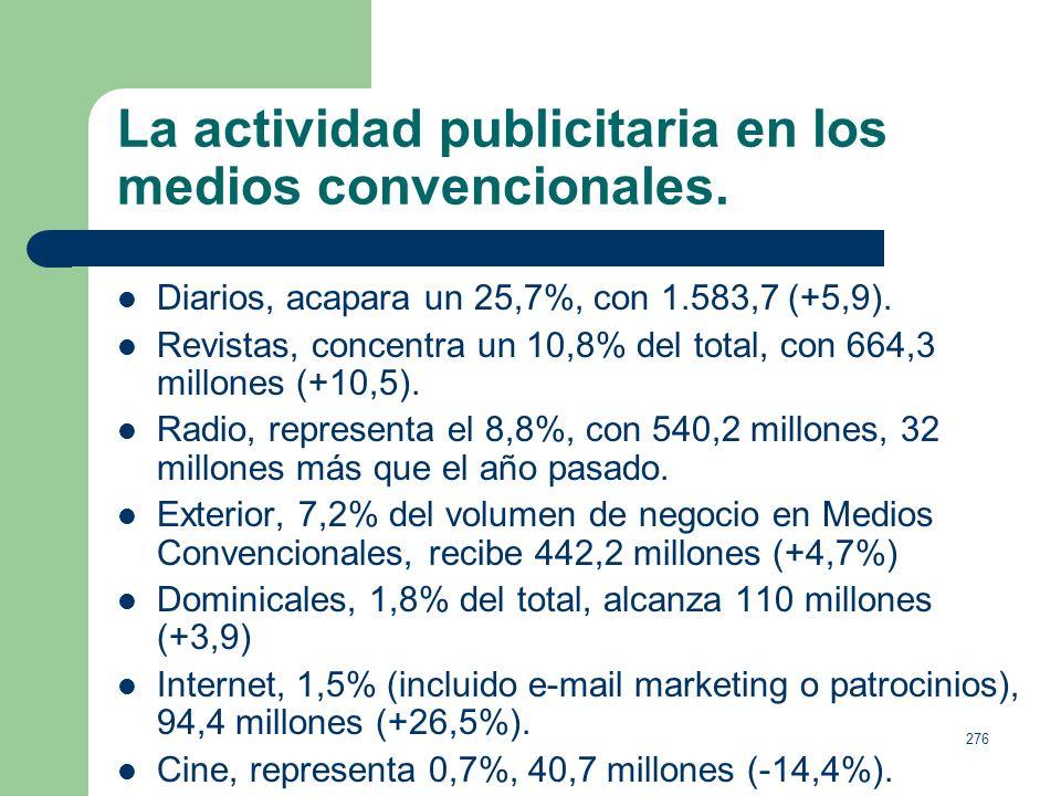 275 La actividad publicitaria en los medios convencionales. De la Inversión Real Estimada en el medio Televisión, 2.617,8 millones de euros: Tele 5, 2
