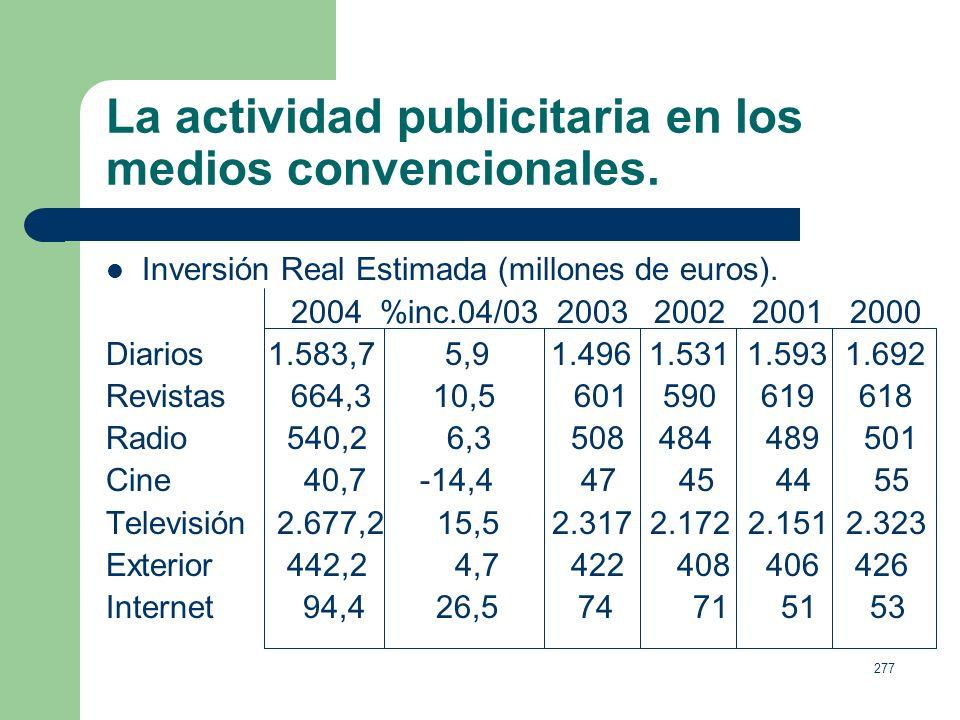276 La actividad publicitaria en los medios convencionales. Diarios, acapara un 25,7%, con 1.583,7 (+5,9). Revistas, concentra un 10,8% del total, con