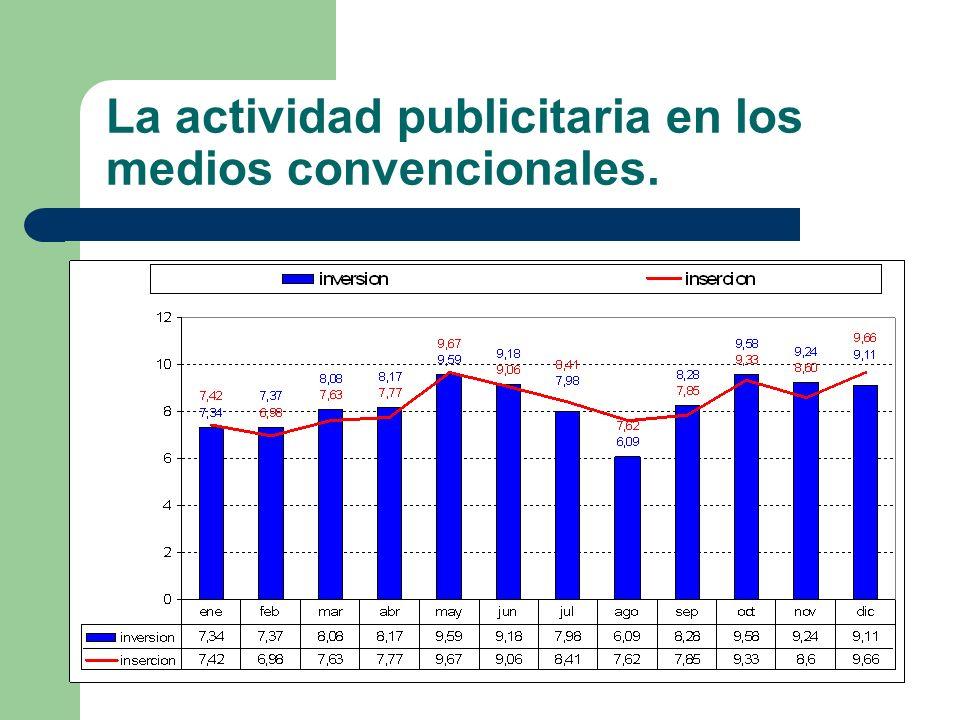 277 La actividad publicitaria en los medios convencionales. Inversión Real Estimada (millones de euros). 2004 %inc.04/03 2003 2002 2001 2000 Diarios 1