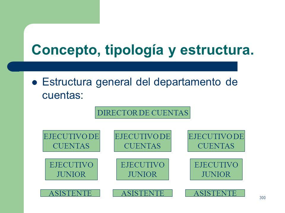 299 Concepto, tipología y estructura. Estructura general del departamento creativo. DIRECTOR CREATIVO EJECUTIVO DIRECTOR CREATIVO DIRECTOR CREATIVO RE