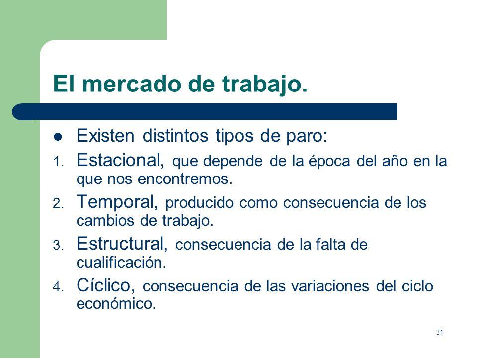 30 El mercado de trabajo. Los datos sobre el paro se recogen mediante la variación de la tasa de paro. Número de parados Tasa de parados = Población a