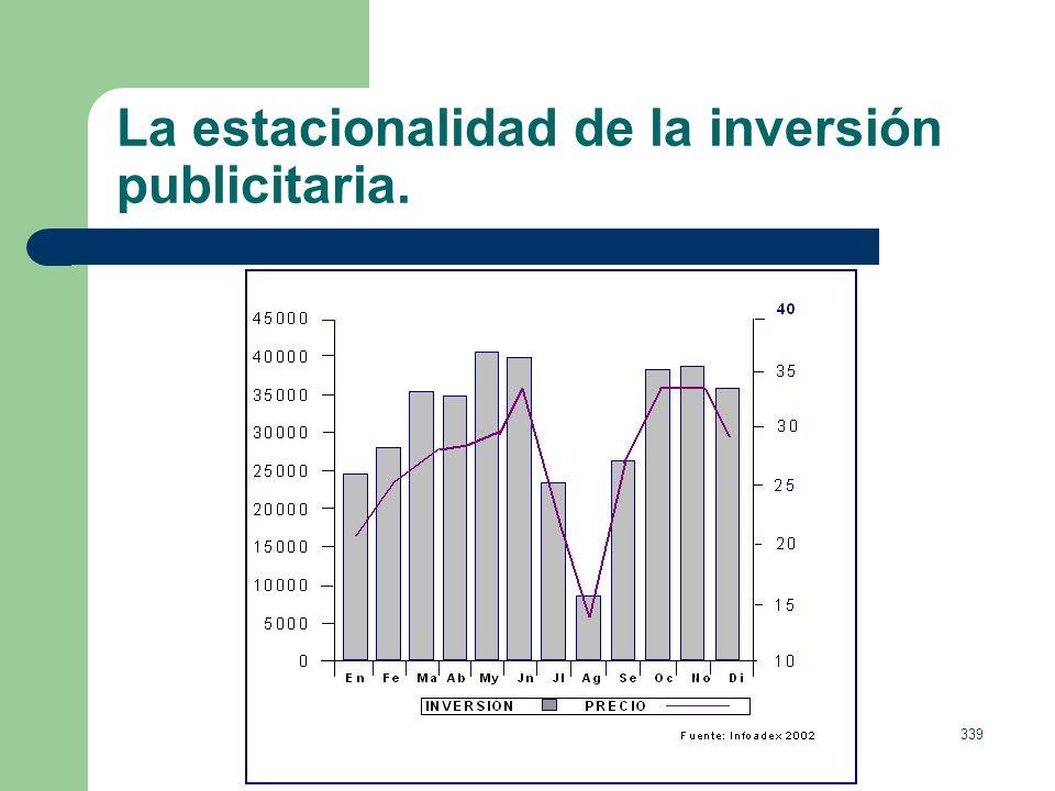 338 La estacionalidad de la inversión publicitaria. Dificultad para los medios, en especial en la televisión, para ajustar oferta y demanda o consumo