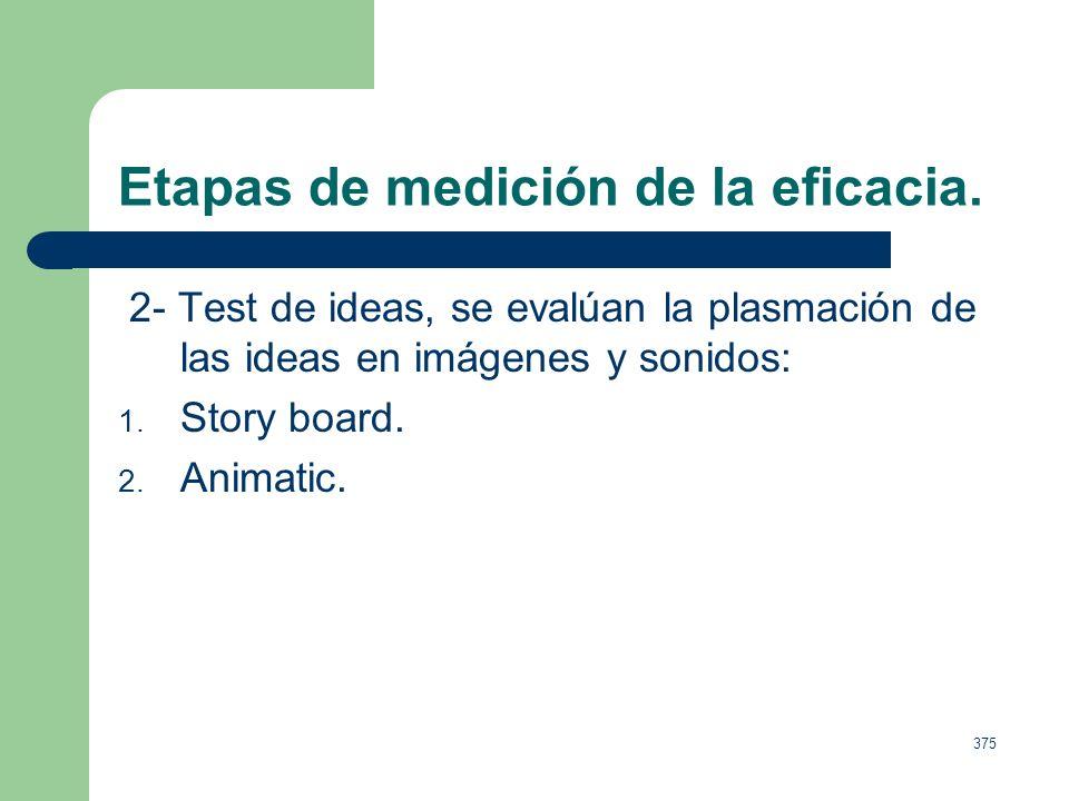 374 Etapas de medición de la eficacia. 1- Test de análisis, variables de marketing: 1. Producto. 2. Precio. 3. Grado de aceptación. 4. Nichos de merca