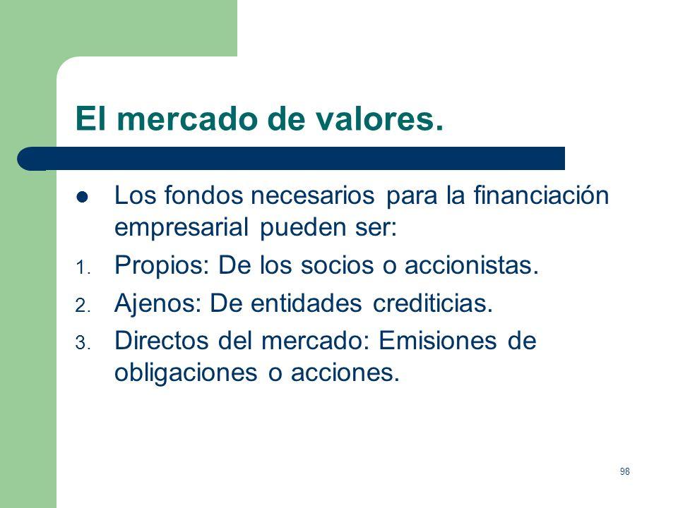 97 Los productos financieros. El interés de un producto financiero para el inversor depende de tres factores: Liquidez, facilidad de recuperación de l