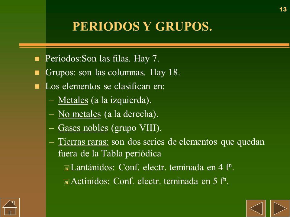 13 PERIODOS Y GRUPOS. n Periodos:Son las filas. Hay 7. n Grupos: son las columnas. Hay 18. n Los elementos se clasifican en: –Metales (a la izquierda)