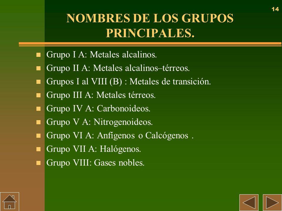 14 NOMBRES DE LOS GRUPOS PRINCIPALES. n Grupo I A: Metales alcalinos. n Grupo II A: Metales alcalinos–térreos. n Grupos I al VIII (B) : Metales de tra
