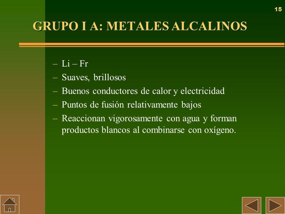 15 GRUPO I A: METALES ALCALINOS –Li – Fr –Suaves, brillosos –Buenos conductores de calor y electricidad –Puntos de fusión relativamente bajos –Reaccio